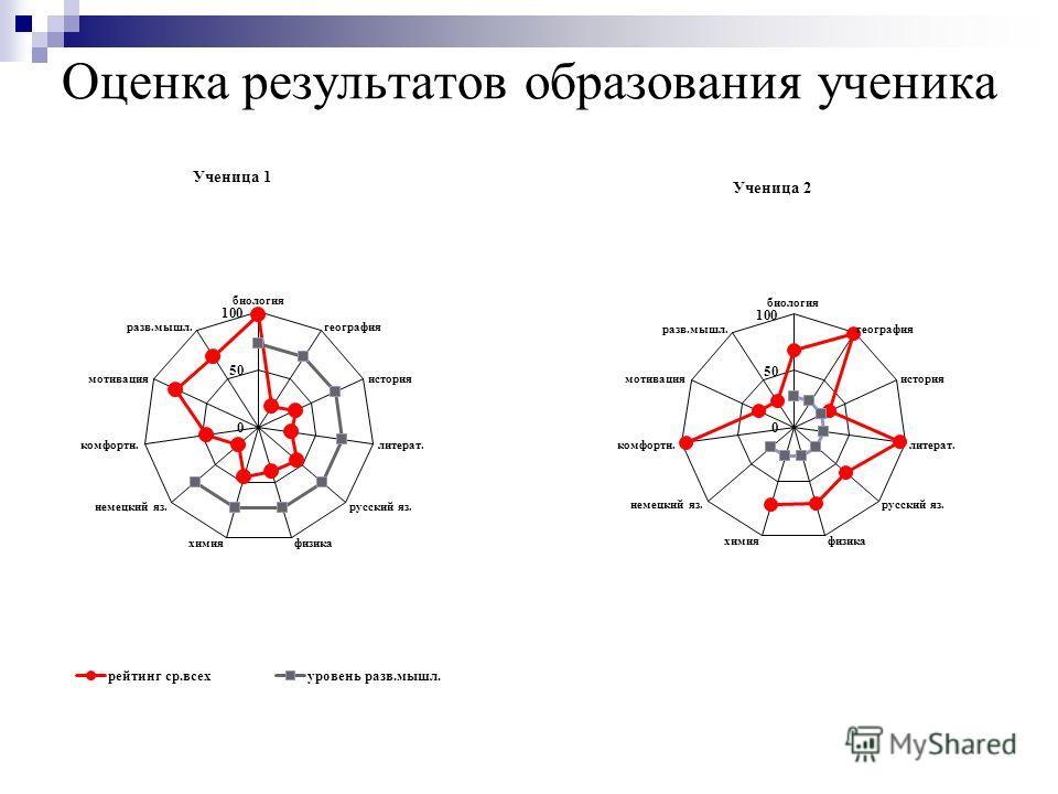 Оценка результатов образования ученика