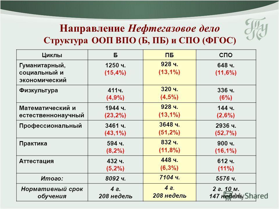 Направление Нефтегазовое дело Структура ООП ВПО (Б, ПБ) и СПО (ФГОС) ЦиклыБПБСПО Гуманитарный, социальный и экономический 1250 ч. (15,4%) 928 ч. (13,1%) 648 ч. (11,6%) Физкультура411ч. (4,9%) 320 ч. (4,5%) 336 ч. (6%) Математический и естественнонауч