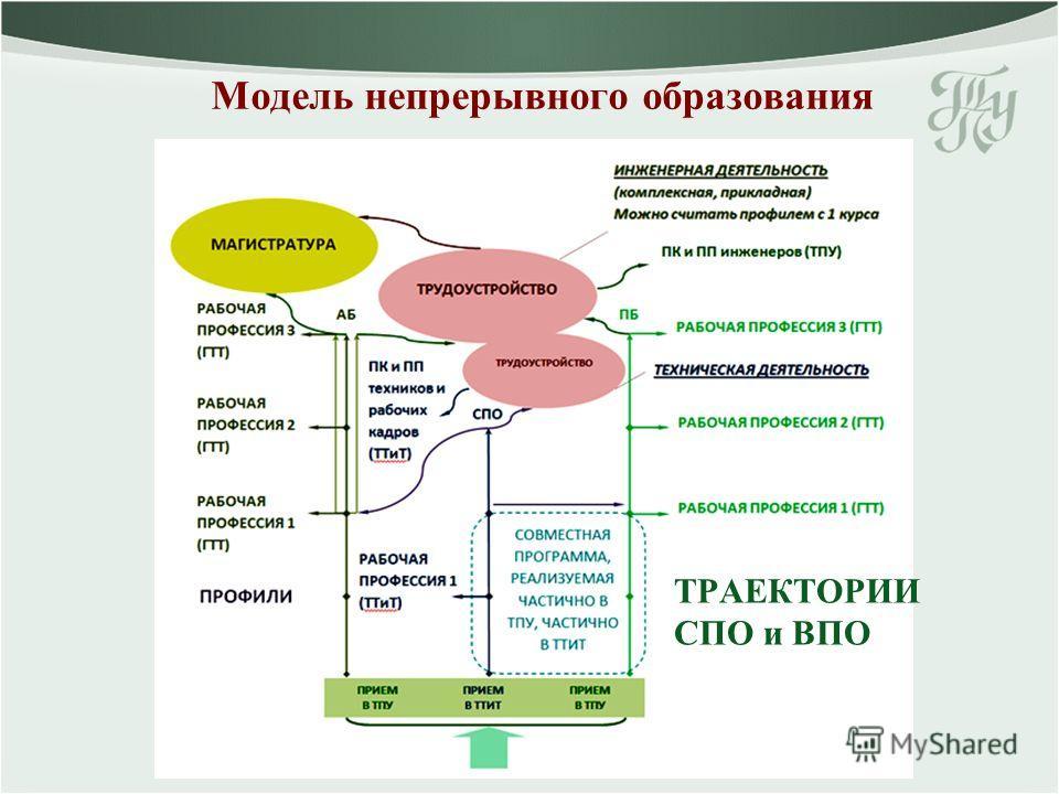 ТРАЕКТОРИИ СПО и ВПО Модель непрерывного образования