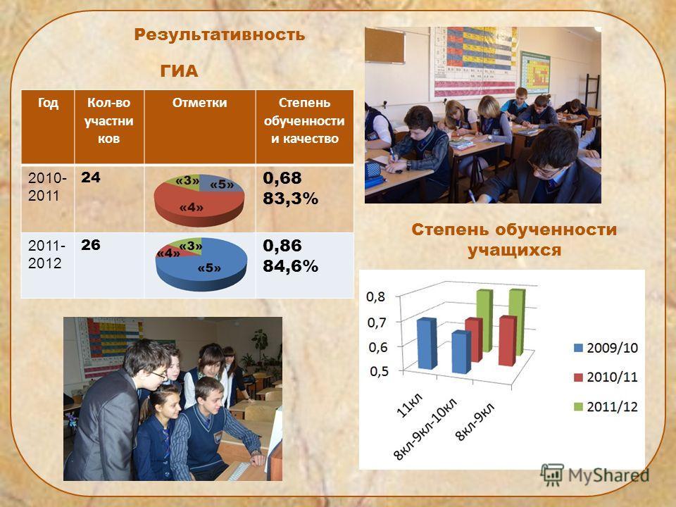 Результативность ГИА Степень обученности учащихся ГодКол-во участни ков ОтметкиСтепень обученности и качество 2010- 2011 24 0,68 83,3% 2011- 2012 26 0,86 84,6%