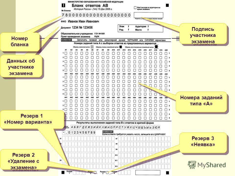 Данных об участнике экзамена Номер бланка Номера заданий типа «А» Подпись участника экзамена Резерв 3 «Неявка» Резерв 3 «Неявка» Резерв 1 «Номер варианта» Резерв 1 «Номер варианта» Резерв 2 «Удаление с экзамена» Резерв 2 «Удаление с экзамена»