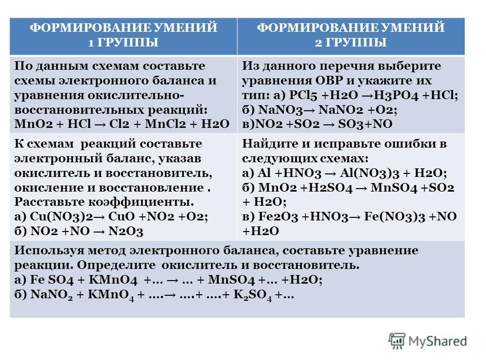 ФОРМИРОВАНИЕ УМЕНИЙ 1 ГРУППЫ ФОРМИРОВАНИЕ УМЕНИЙ 2 ГРУППЫ По данным схемам составьте схемы электронного баланса и уравнения окислительно- восстановительных реакций: MnO2 + HCl Cl2 + MnCl2 + H2O Из данного перечня выберите уравнения ОВР и укажите их т