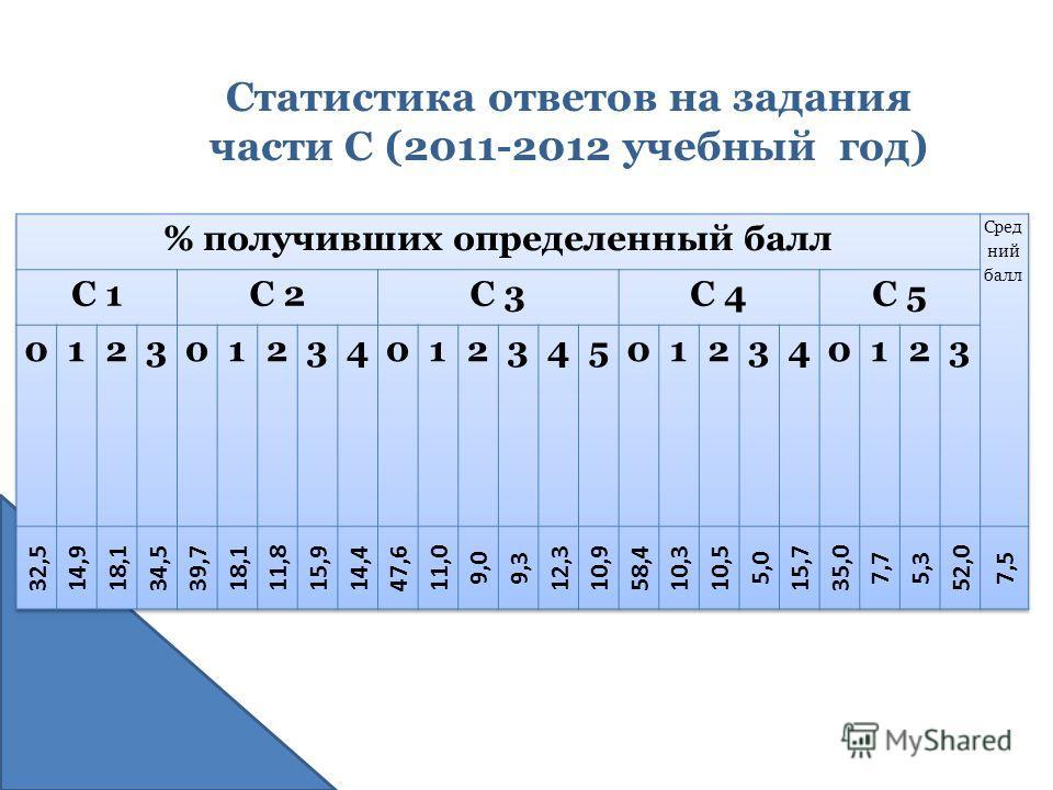 Статистика ответов на задания части С (2011-2012 учебный год)
