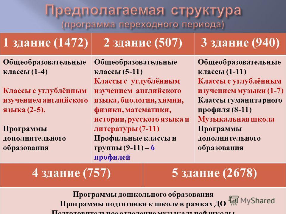 1 здание (1472)2 здание (507)3 здание (940) Общеобразовательные классы (1-4) Классы с углублённым изучением английского языка (2-5). Программы дополнительного образования Общеобразовательные классы (5-11) Классы с углублённым изучением английского яз