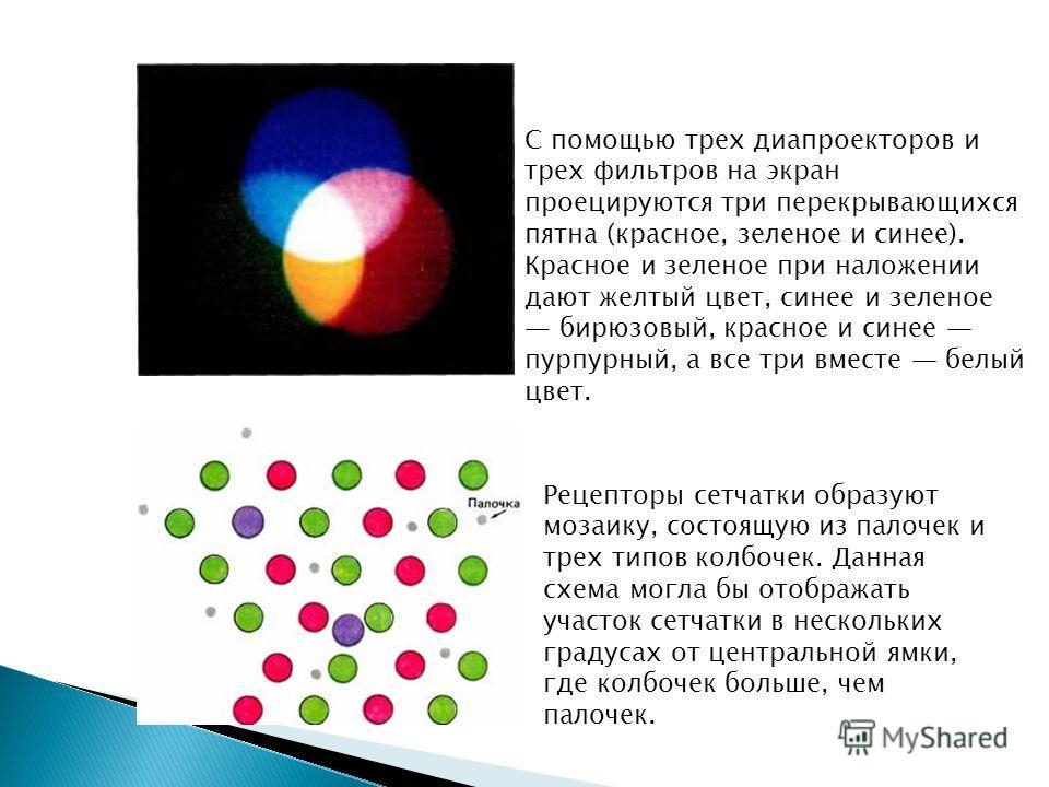С помощью трех диапроекторов и трех фильтров на экран проецируются три перекрывающихся пятна (красное, зеленое и синее). Красное и зеленое при наложении дают желтый цвет, синее и зеленое бирюзовый, красное и синее пурпурный, а все три вместе белый цв