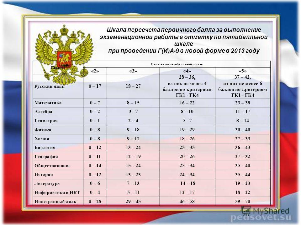 Предмет Отметка по пятибалльной шкале «2»«3»«4»«5» Русский язык 0 – 1718 – 27 28 – 36, из них не менее 4 баллов по критериям ГК1 - ГК4 37 – 42, из них не менее 6 баллов по критериям ГК1 - ГК4 Математика 0 – 78 – 1516 – 2223 – 38 Алгебра 0 – 23 - 78 –