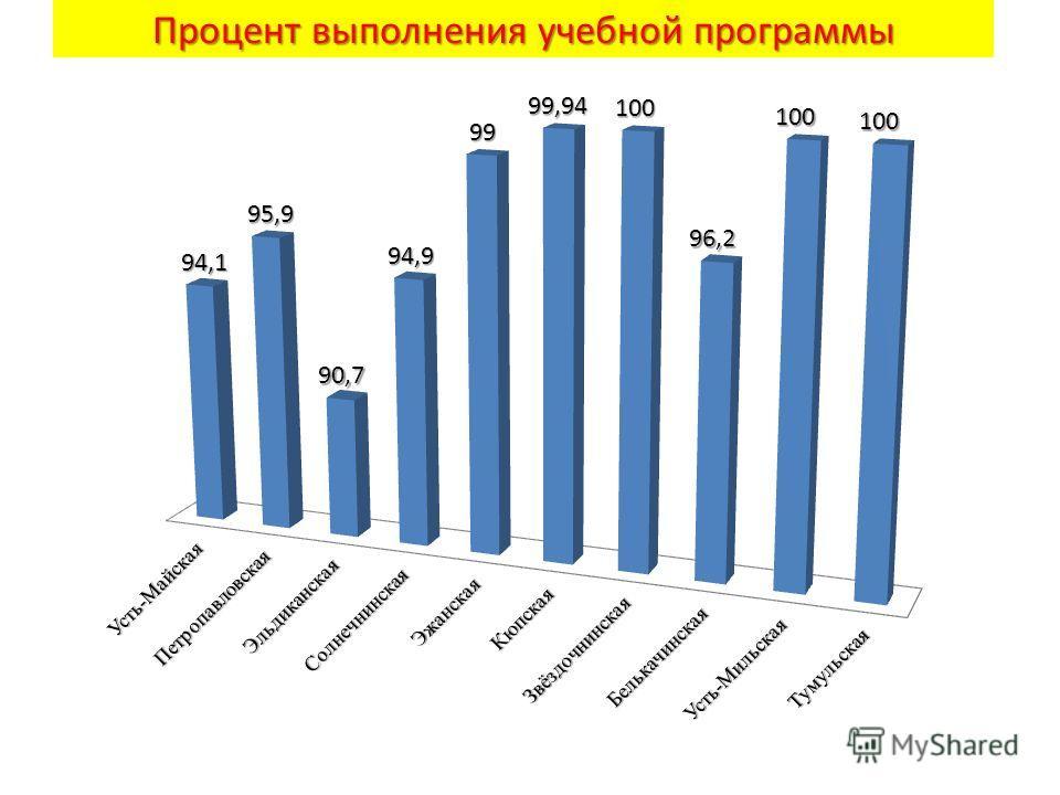 Процент выполнения учебной программы