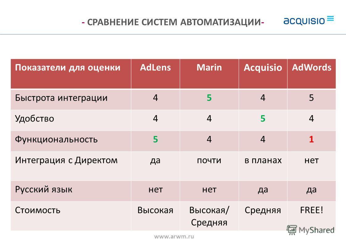 - СРАВНЕНИЕ СИСТЕМ АВТОМАТИЗАЦИИ- Показатели для оценкиAdLensMarin Acquisio AdWords Быстрота интеграции4545 Удобство4454 Функциональность5441 Интеграция с Директомдапочтив планахнет Русский языкнет да СтоимостьВысокаяВысокая/ Средняя FREE! www.arwm.r