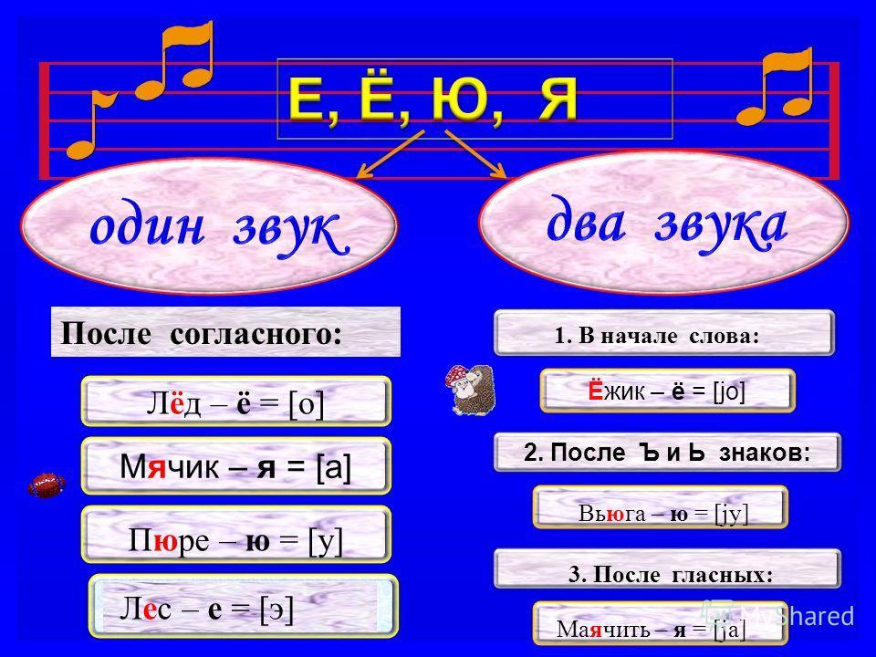 Мячик – я = [а] Лёд – ё = [о] Пюре – ю = [у] Лес – е = [э] Ёжик – ё = [jo] 2. После Ъ и Ь знаков: 1. В начале слова: Вьюга – ю = [jу] 3. После гласных: Маячить – я = [jа] После согласного: