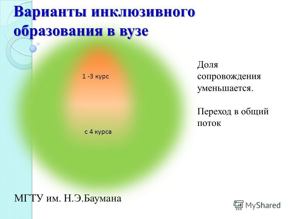 МГТУ им. Н.Э.Баумана Доля сопровождения уменьшается. Переход в общий поток 1 -3 курс с 4 курса Варианты инклюзивного образования в вузе