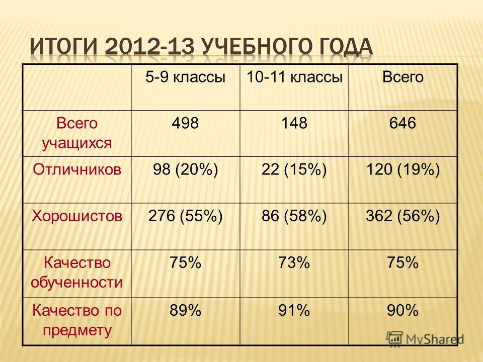 5-9 классы10-11 классыВсего Всего учащихся 498148646 Отличников98 (20%)22 (15%)120 (19%) Хорошистов276 (55%)86 (58%)362 (56%) Качество обученности 75%73%75% Качество по предмету 89%91%90%
