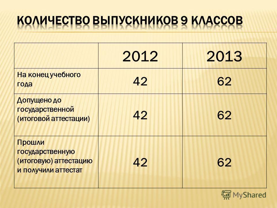20122013 На конец учебного года 4262 Допущено до государственной (итоговой аттестации) 4262 Прошли государственную (итоговую) аттестацию и получили аттестат 4262