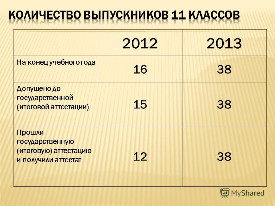 20122013 На конец учебного года 1638 Допущено до государственной (итоговой аттестации) 1538 Прошли государственную (итоговую) аттестацию и получили аттестат 1238