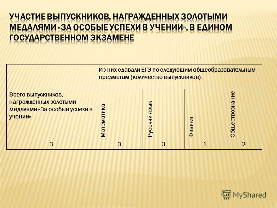 Из них сдавали ЕГЭ по следующим общеобразовательным предметам (количество выпускников): Всего выпускников, награжденных золотыми медалями «За особые успехи в учении» Математика Русский язык Физика Обществознание 33312