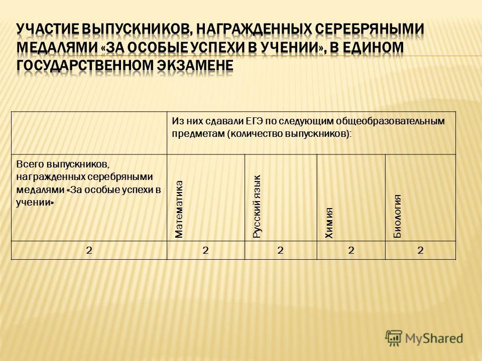 Из них сдавали ЕГЭ по следующим общеобразовательным предметам (количество выпускников): Всего выпускников, награжденных серебряными медалями «За особые успехи в учении» Математика Русский язык Химия Биология 22222