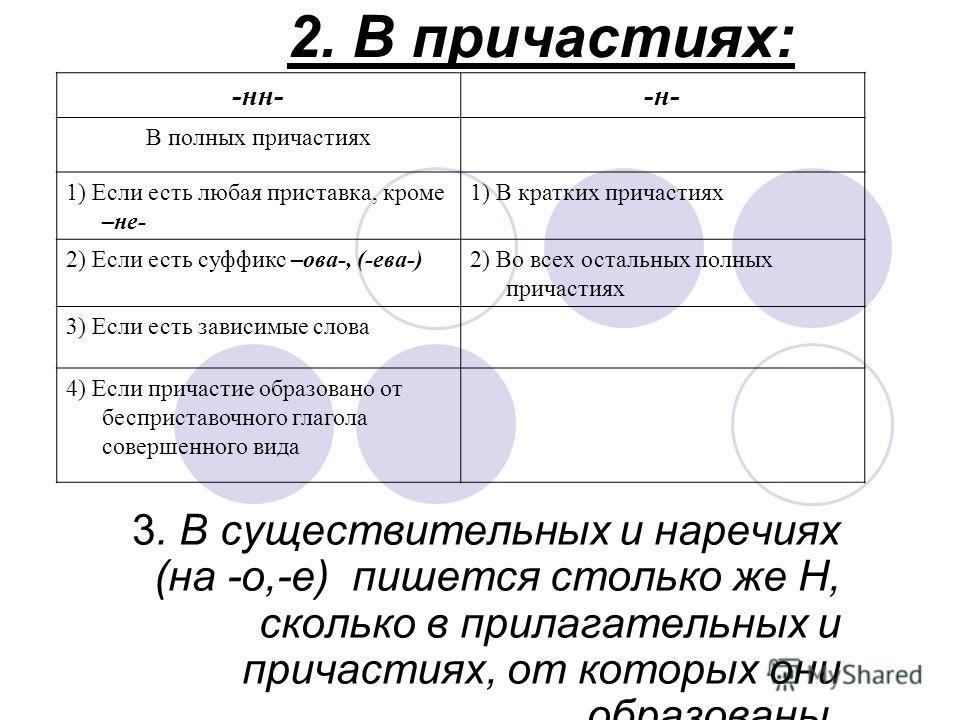2. В причастиях: 3. В существительных и наречиях (на -о,-е) пишется столько же Н, сколько в прилагательных и причастиях, от которых они образованы. -нн--н- В полных причастиях 1) Если есть любая приставка, кроме –не- 1) В кратких причастиях 2) Если е