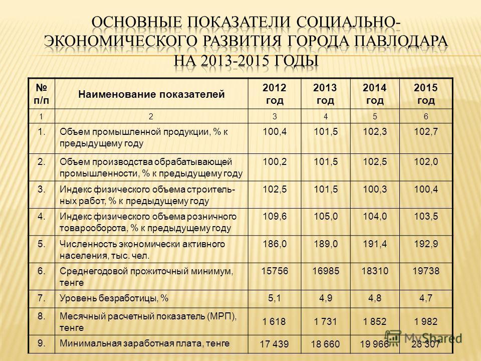 п/п Наименование показателей 2012 год 2013 год 2014 год 2015 год 123456 1.Объем промышленной продукции, % к предыдущему году 100,4101,5102,3102,7 2.Объем производства обрабатывающей промышленности, % к предыдущему году 100,2101,5102,5102,0 3.Индекс ф