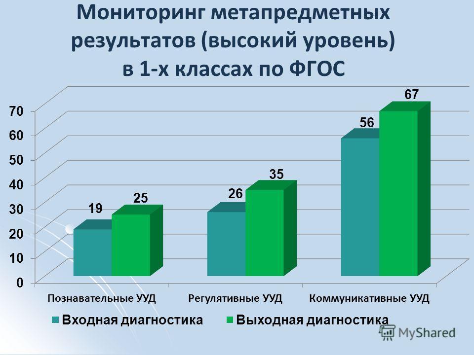 Мониторинг метапредметных результатов (высокий уровень) в 1-х классах по ФГОС