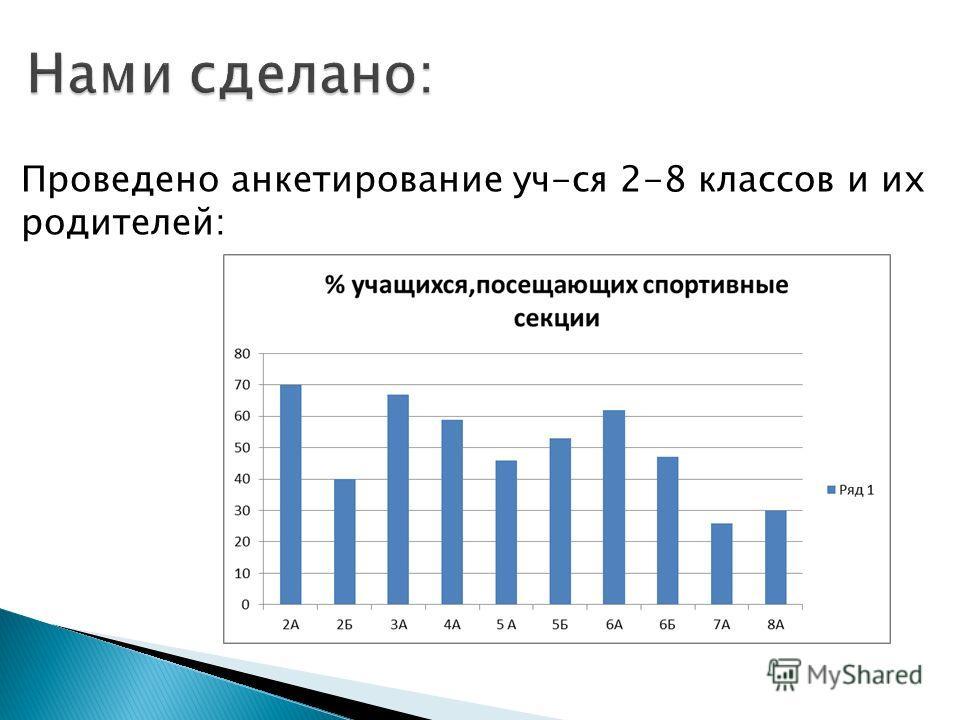 Проведено анкетирование уч-ся 2-8 классов и их родителей: