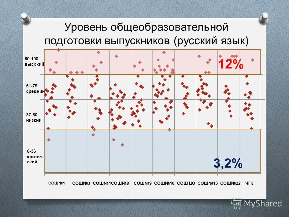 Уровень общеобразовательной подготовки выпускников ( русский язык ) 0-36 критиче ский 37-60 низкий 61-79 средний 80-100 высокий 12% 3,2%