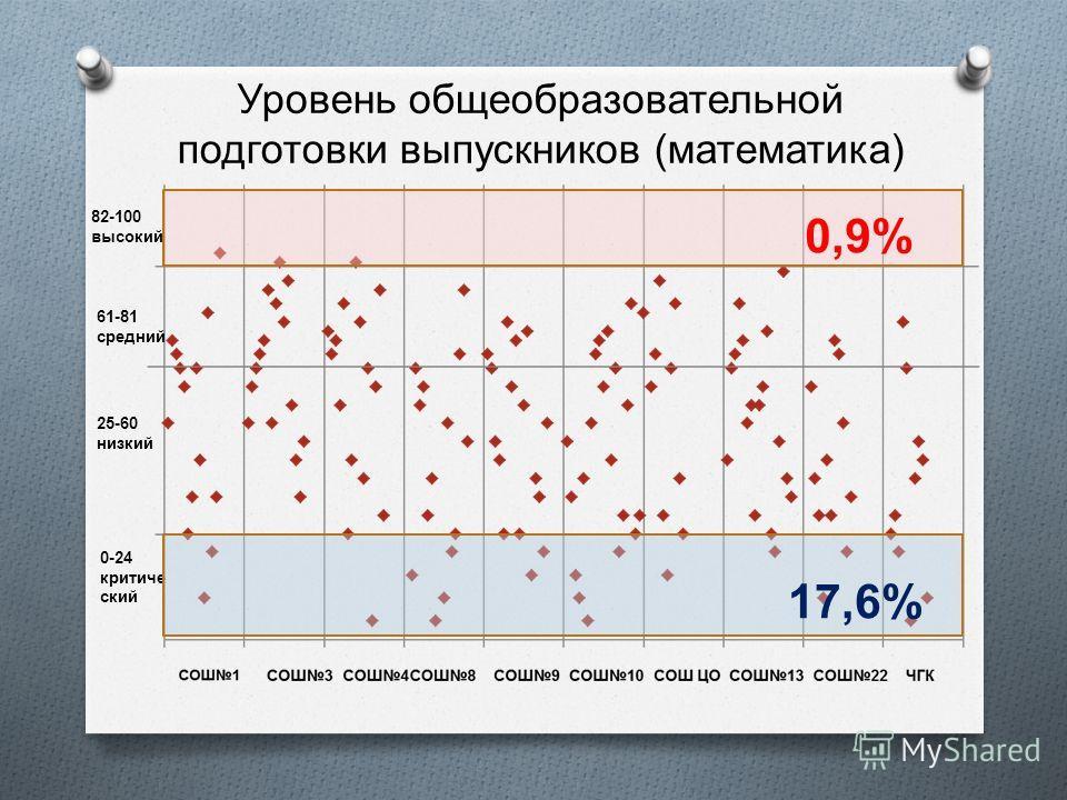 Уровень общеобразовательной подготовки выпускников ( математика ) 0-24 критиче ский 25-60 низкий 61-81 средний 82-100 высокий 0,9% 17,6%