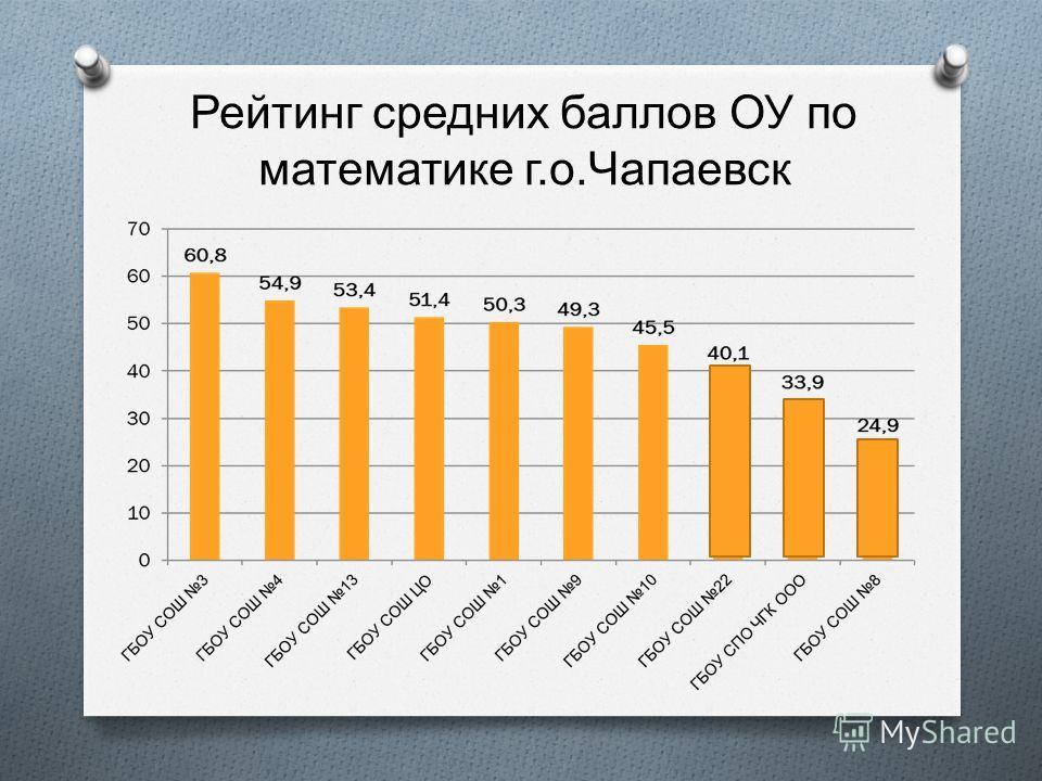 Рейтинг средних баллов ОУ по математике г. о. Чапаевск