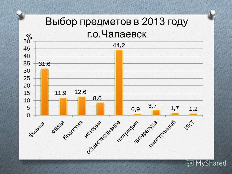 Выбор предметов в 2013 году г. о. Чапаевск