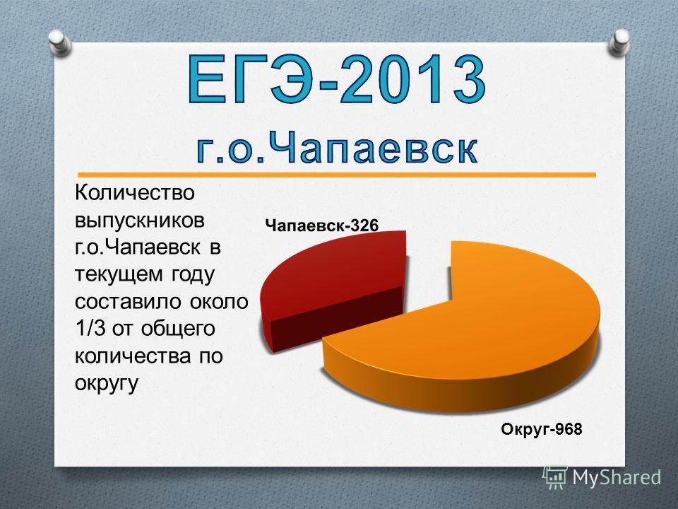 Количество выпускников г.о.Чапаевск в текущем году составило около 1/3 от общего количества по округу Округ-968