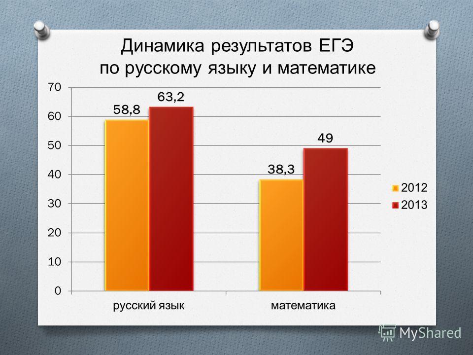Динамика результатов ЕГЭ по русскому языку и математике