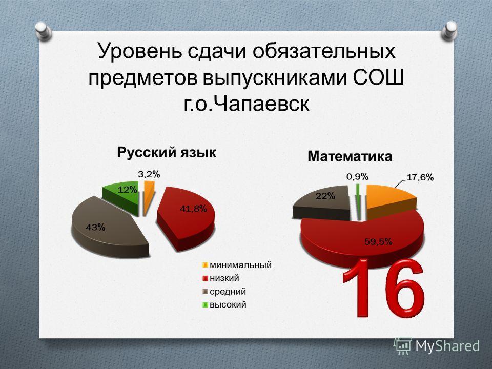 Уровень сдачи обязательных предметов выпускниками СОШ г. о. Чапаевск