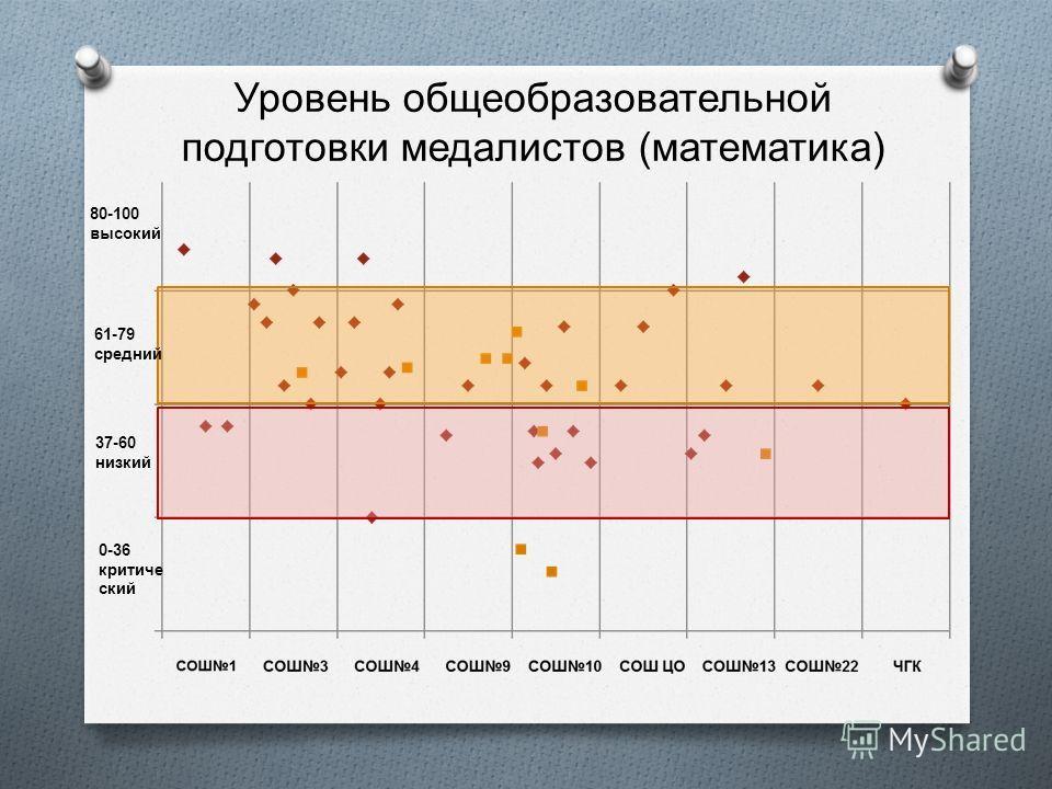 Уровень общеобразовательной подготовки медалистов ( математика ) 0-36 критиче ский 37-60 низкий 61-79 средний 80-100 высокий