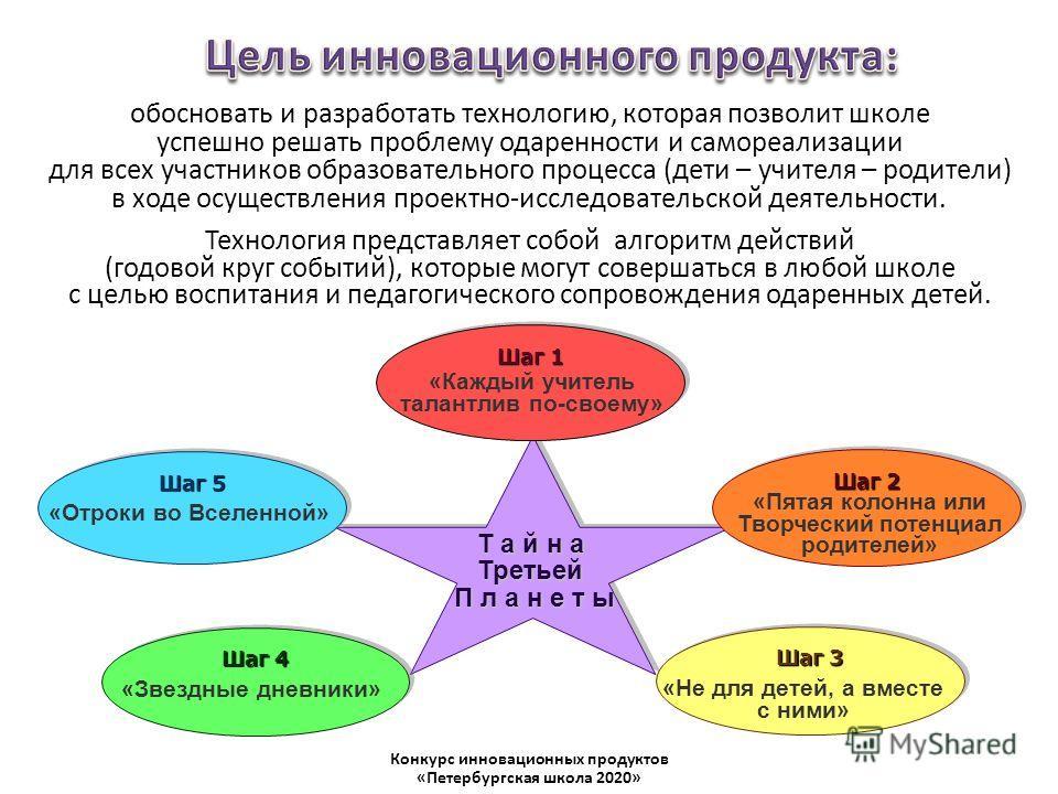 Т а й н а Третьей П л а н е т ы Конкурс инновационных продуктов «Петербургская школа 2020» Шаг 5 «Отроки во Вселенной» Шаг 4 «Звездные дневники» Шаг 3 «Не для детей, а вместе с ними» Шаг 2 «Пятая колонна или Творческий потенциал родителей» Шаг 1 «Каж