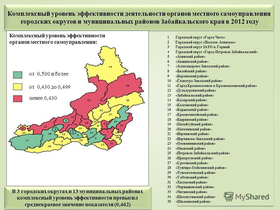 Комплексный уровень эффективности деятельности органов местного самоуправления городских округов и муниципальных районов Забайкальского края в 2012 году Комплексный уровень эффективности деятельности органов местного самоуправления городских округов