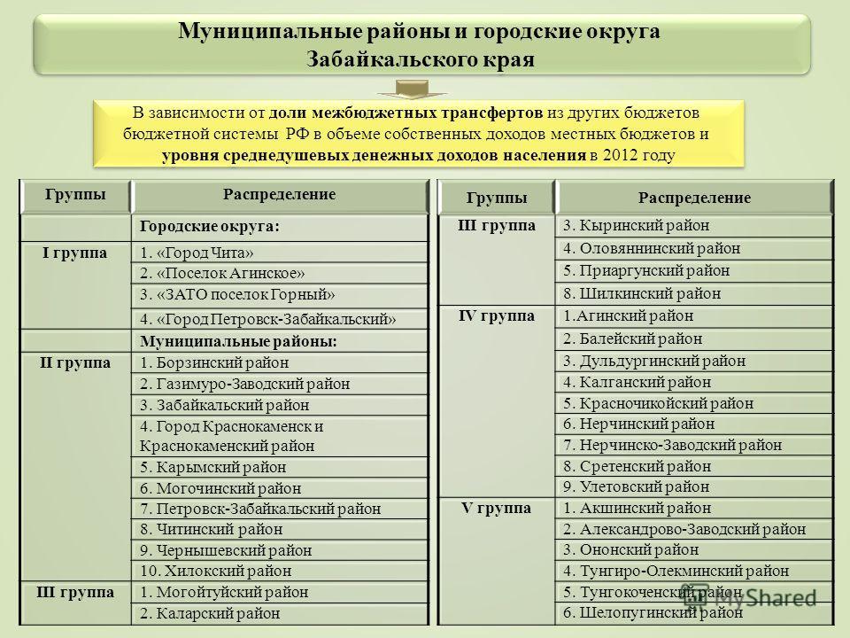 Муниципальные районы и городские округа Забайкальского края Муниципальные районы и городские округа Забайкальского края В зависимости от доли межбюджетных трансфертов из других бюджетов бюджетной системы РФ в объеме собственных доходов местных бюджет