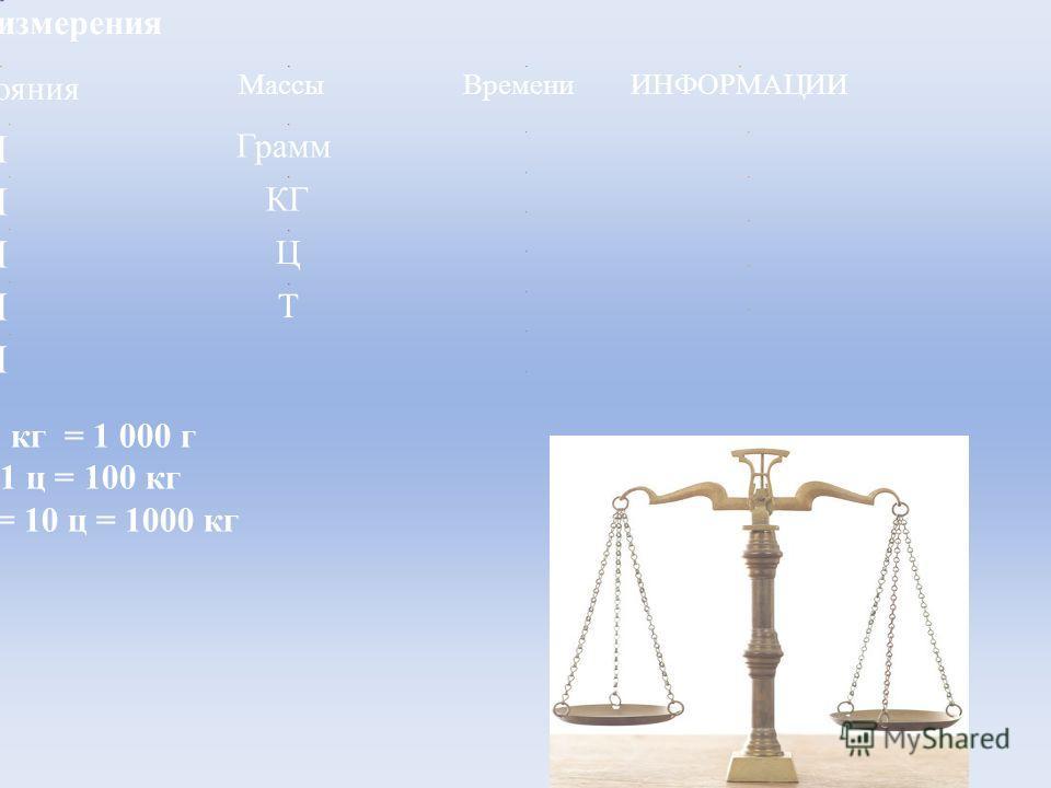 Единицы измерения Расстояния МассыВремениИНФОРМАЦИИ Грамм КГ Ц Т ММ СМ ДМ М КМ 1 кг = 1 000 г 1 ц = 100 кг 1 т = 10 ц = 1000 кг