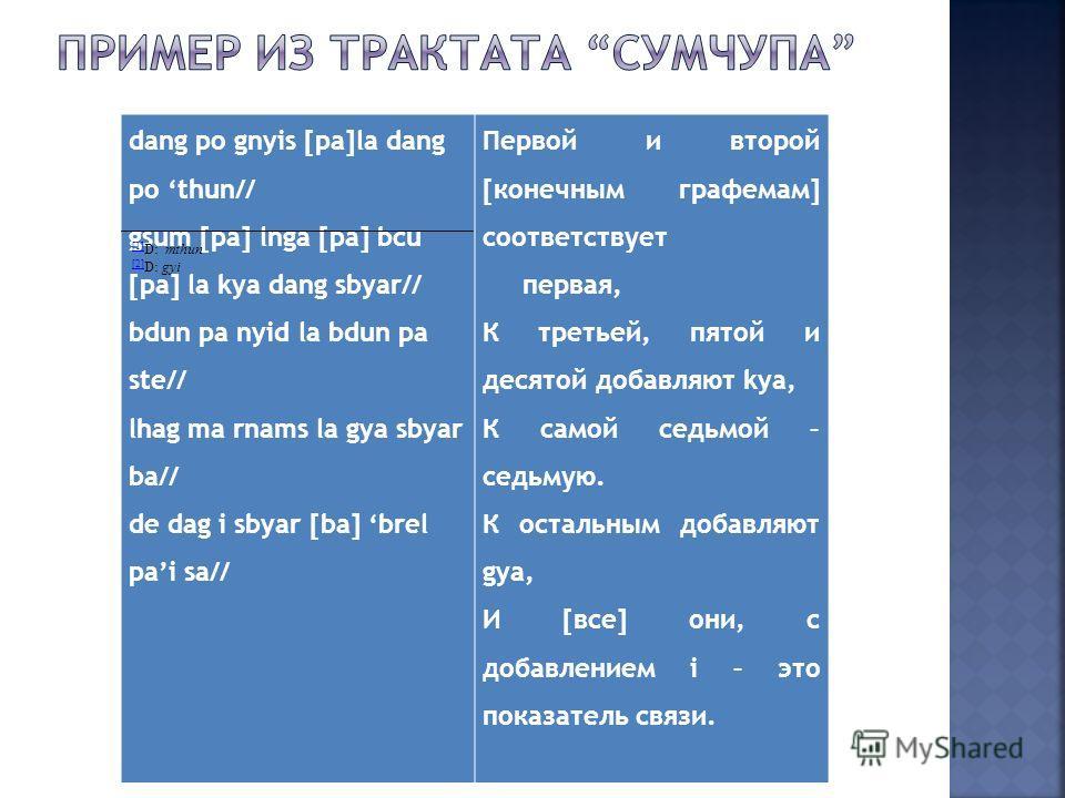dang po gnyis [pa]la dang po thun// gsum [pa] lnga [pa] bcu [pa] la kya dang sbyar// bdun pa nyid la bdun pa ste// lhag ma rnams la gya sbyar ba// de dag i sbyar [ba] brel pai sa// Первой и второй [конечным графемам] соответствует первая, К третьей,