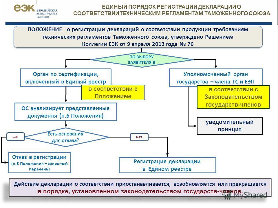 Схемы декларирования технических регламентов