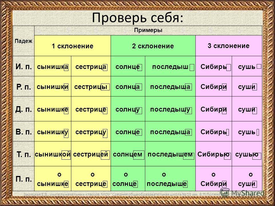 Зарицкая Е.В., учитель начальных классов. МОУ