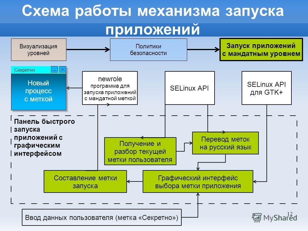 12 Схема работы механизма запуска приложений Панель быстрого запуска приложений с графическим интерфейсом newrole программа для запуска приложений с мандатной меткой SELinux API Получение и разбор текущей метки пользователя Перевод меток на русский я