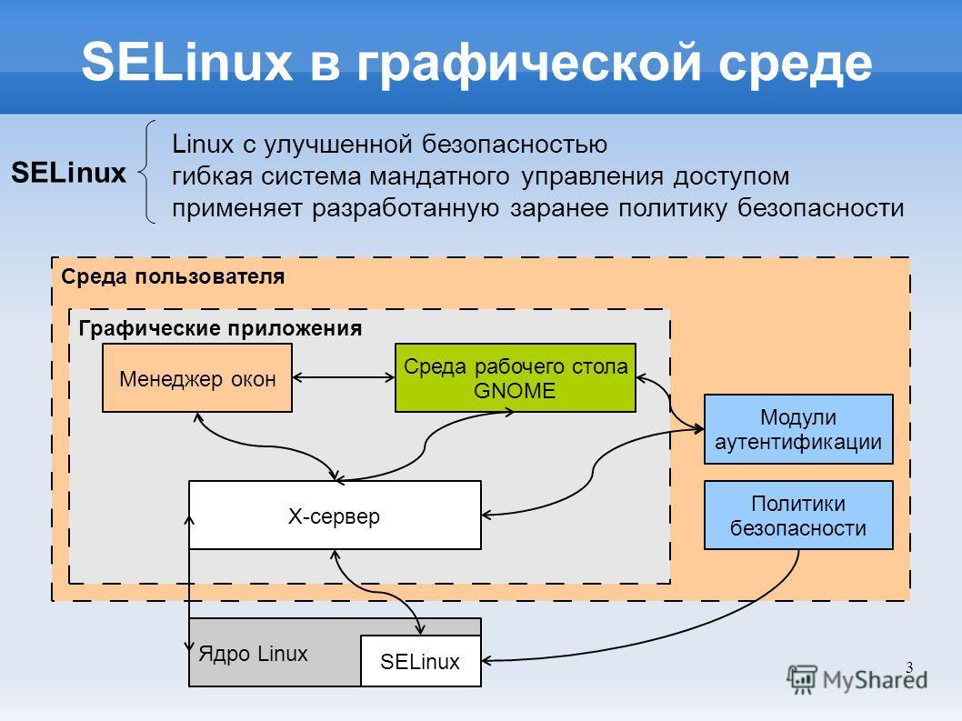 3 Среда пользователя Графические приложения SELinux в графической среде Linux с улучшенной безопасностью гибкая система мандатного управления доступом применяет разработанную заранее политику безопасности Ядро Linux SELinux Политики безопасности Х-се