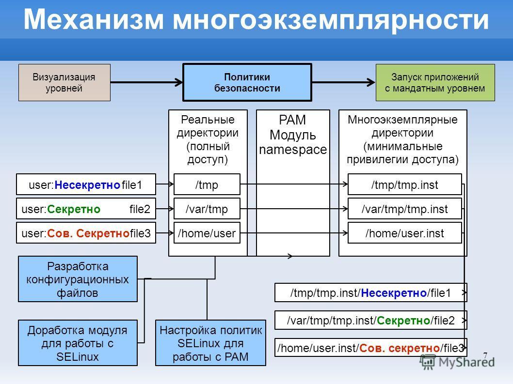 7 Механизм многоэкземплярности PAM Модуль namespace Реальные директории (полный доступ) /tmp /var/tmp /home/user Многоэкземплярные директории (минимальные привилегии доступа) /tmp/tmp.inst /var/tmp/tmp.inst /home/user.inst user:Несекретноfile1 user:С