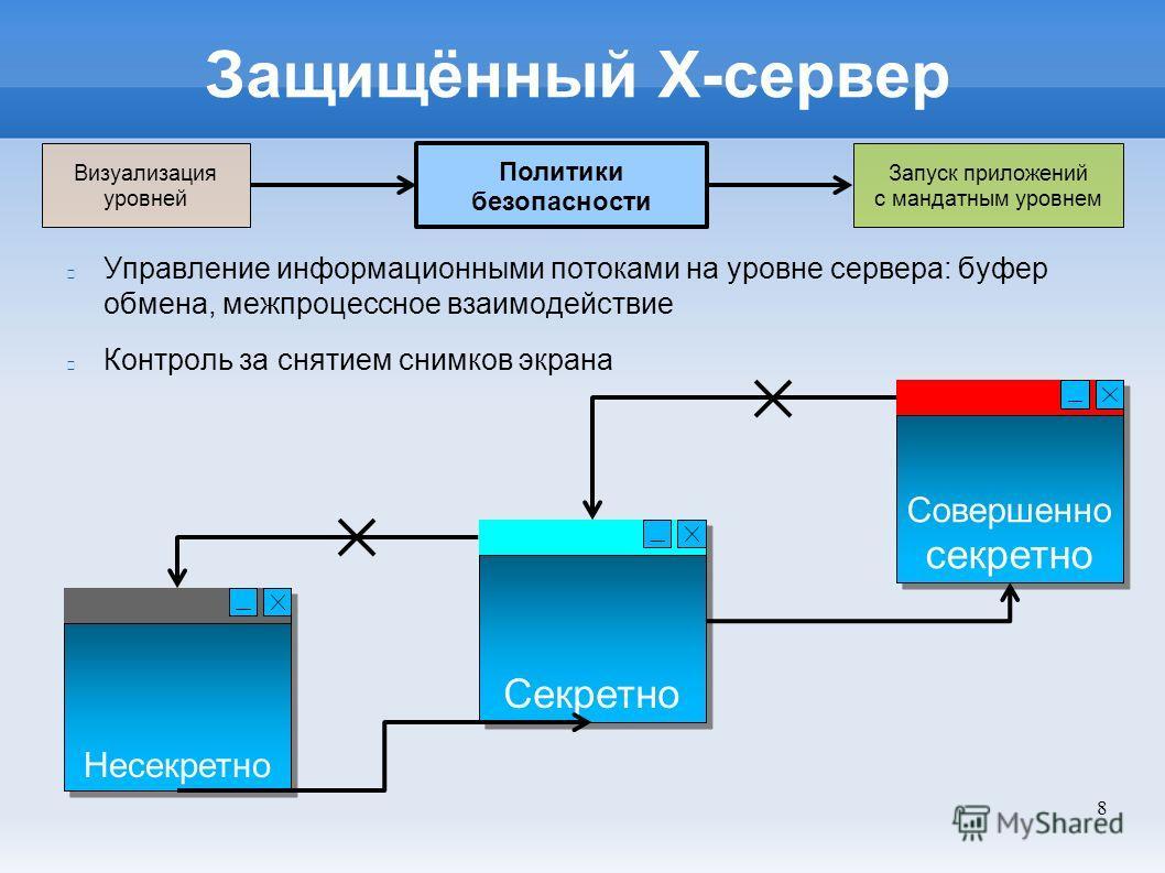 8 Защищённый Х-сервер Управление информационными потоками на уровне сервера: буфер обмена, межпроцессное взаимодействие Контроль за снятием снимков экрана Политики безопасности Запуск приложений с мандатным уровнем Визуализация уровней Совершенно сек