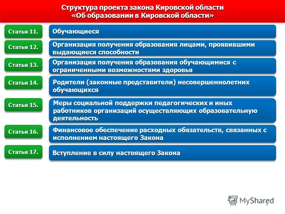 Структура проекта закона Кировской области «Об образовании в Кировской области» Структура проекта закона Кировской области «Об образовании в Кировской области» ОбучающиесяОбучающиеся Статья 11. Организация получения образования лицами, проявившими вы