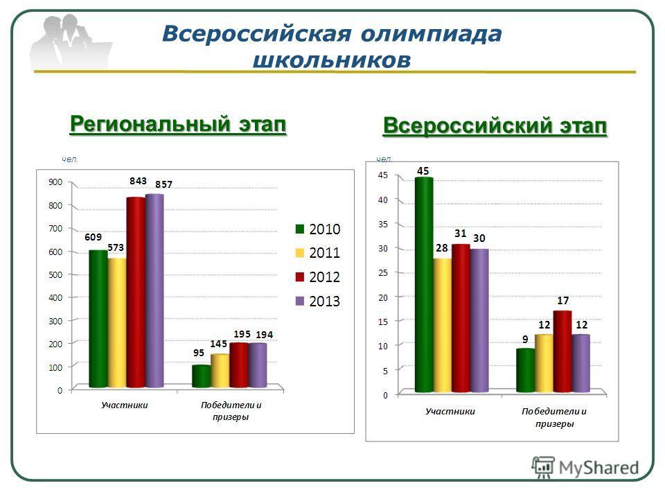 Всероссийская олимпиада школьников Региональный этап Всероссийский этап чел.