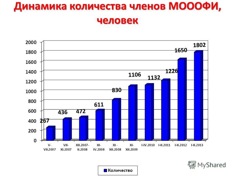 Динамика количества членов МОООФИ, человек