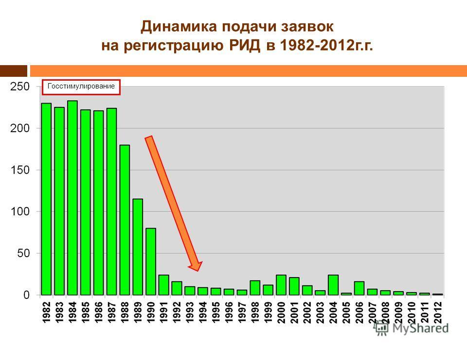 Динамика подачи заявок на регистрацию РИД в 1982-2012г.г. Госстимулирование