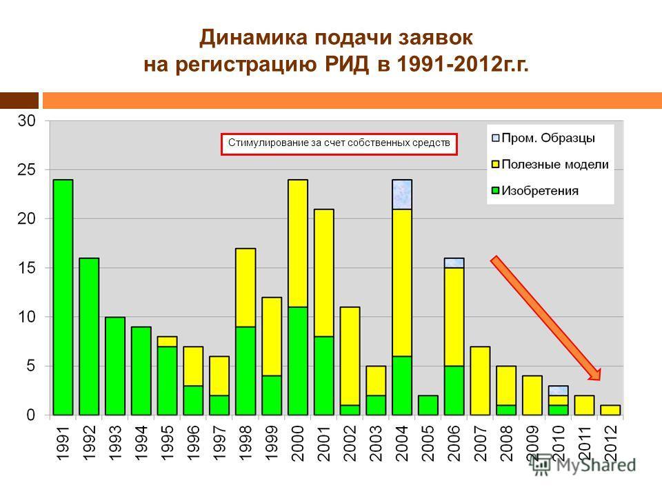 Динамика подачи заявок на регистрацию РИД в 1991-2012г.г. Стимулирование за счет собственных средств