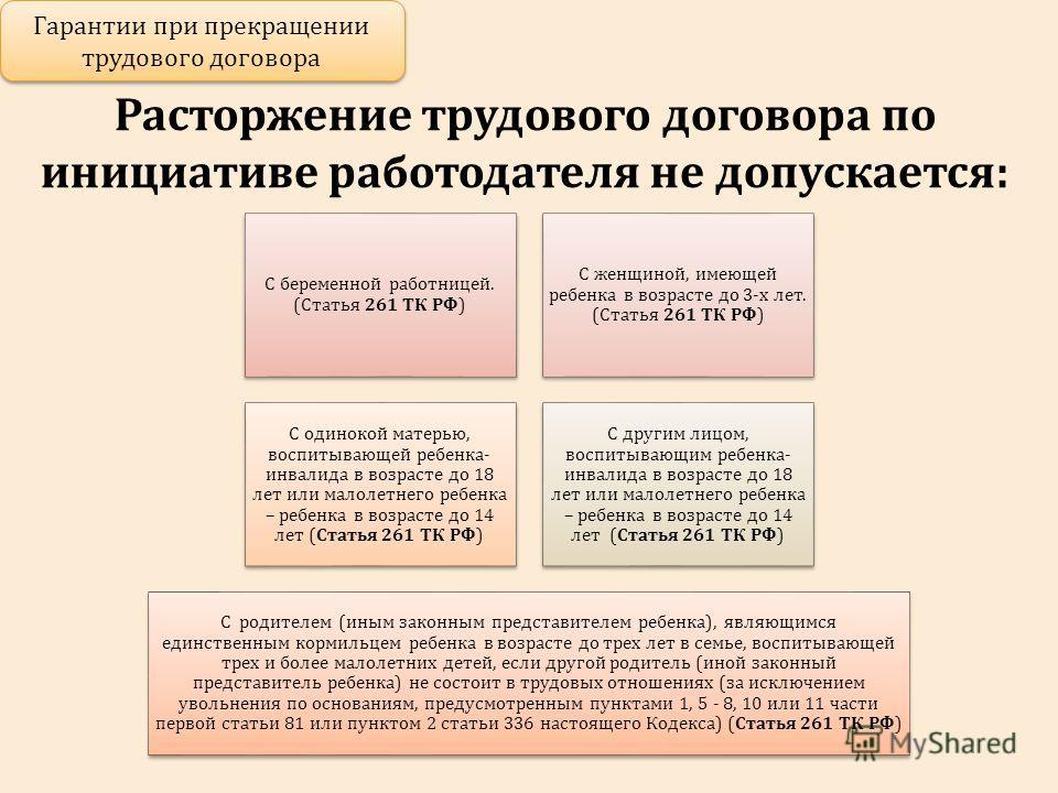 Расторжение трудового договора с женщиной, имеющей ребенка в возрасте до трех лет, с одинокой матерью, воспитывающей ребенка-инвалида в возрасте до восемнадцати лет или малолетнего ребенка - ребенка в возрасте до четырнадцати лет, с другим лицом, воспитывающим указанных детей без матери, с родителем (иным законным представителем ребенка), являющимся единственным кормильцем ребенка-инвалида в возрасте до восемнадцати лет либо единственным кормильцем ребенка в возрасте до.