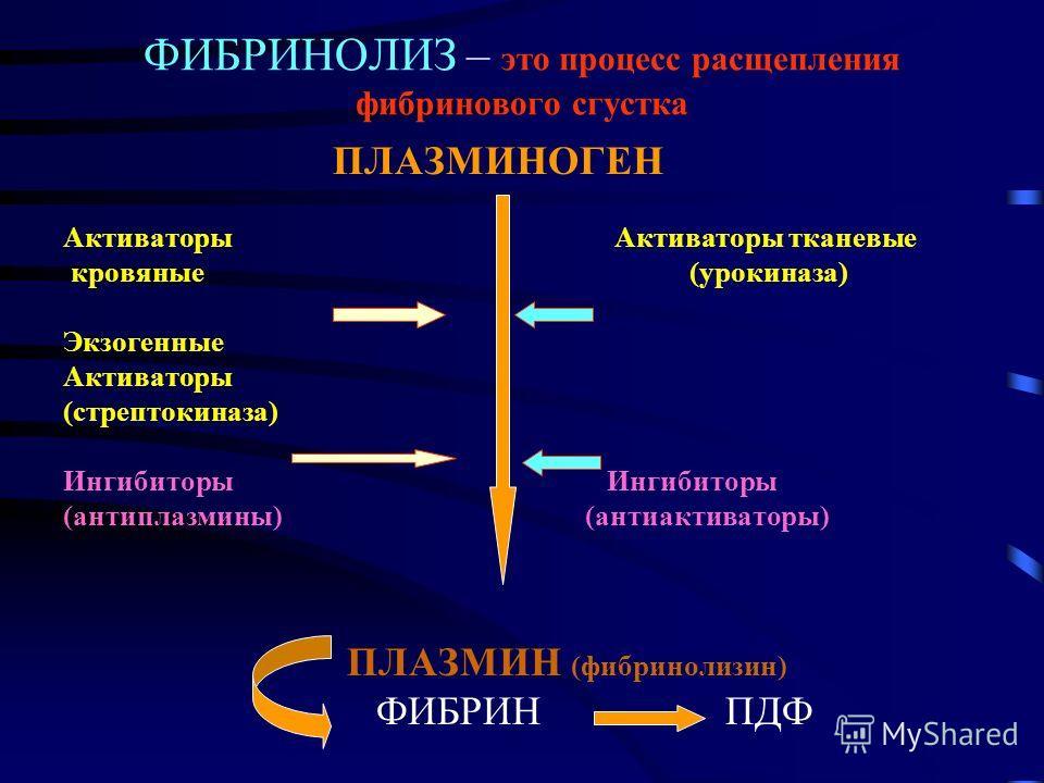 ФИБРИНОЛИЗ – это процесс расщепления фибринового сгустка ПЛАЗМИНОГЕН Активаторы Активаторы тканевые кровяные(урокиназа) Экзогенные Активаторы (стрептокиназа) Ингибиторы (антиплазмины)(антиактиваторы) ПЛАЗМИН (фибринолизин) ФИБРИН ПДФ