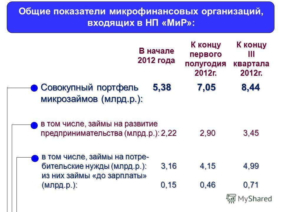 Совокупный портфель 5,38 7,05 8,44 микрозаймов (млрд.р.): в том числе, займы на развитие предпринимательства (млрд.р.): 2,22 2,90 3,45 в том числе, займы на потре- бительские нужды (млрд.р.): 3,16 4,15 4,99 из них займы «до зарплаты» (млрд.р.): 0,15